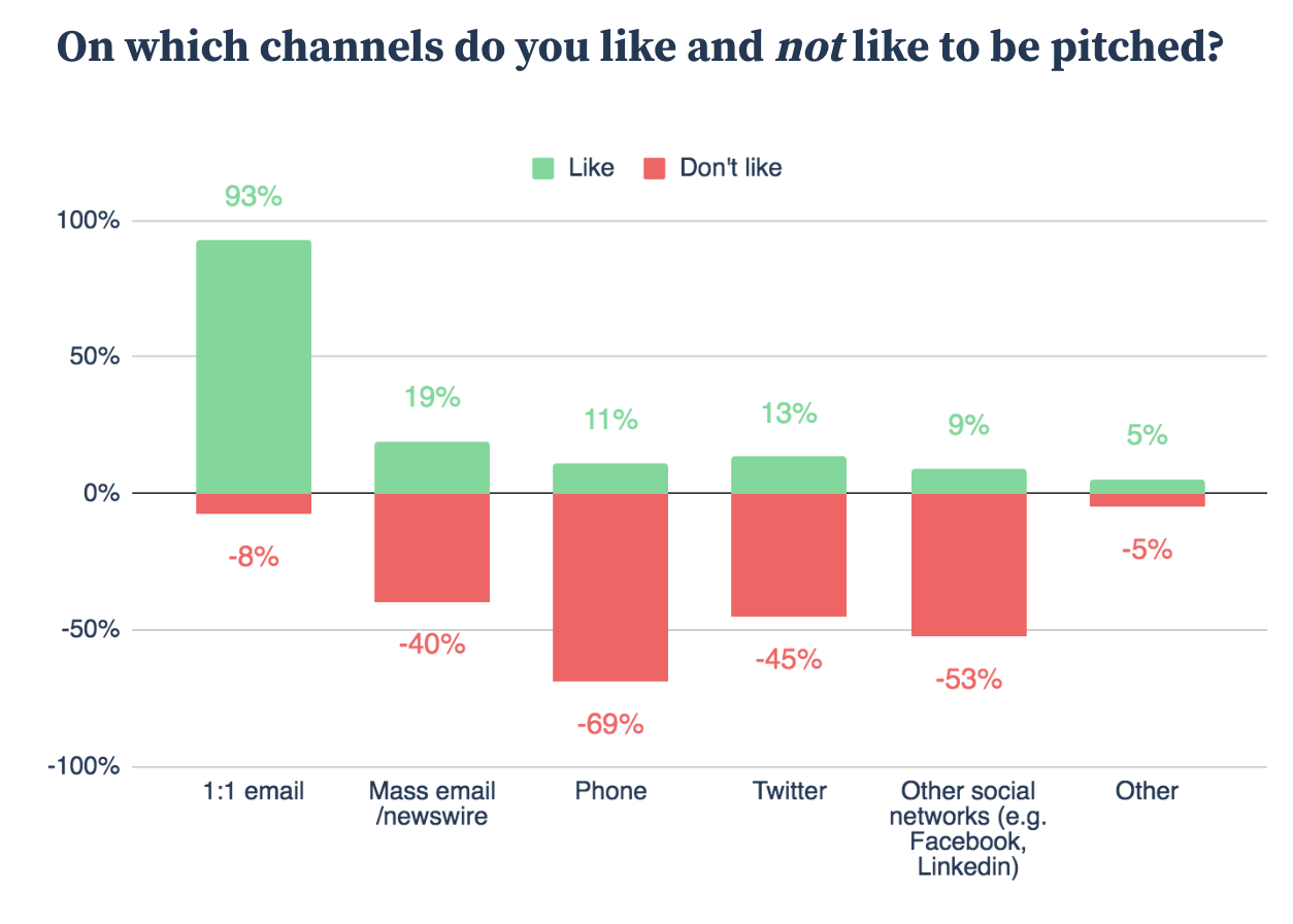 Muck Rack's 2019 Survey on Media Relations Contact